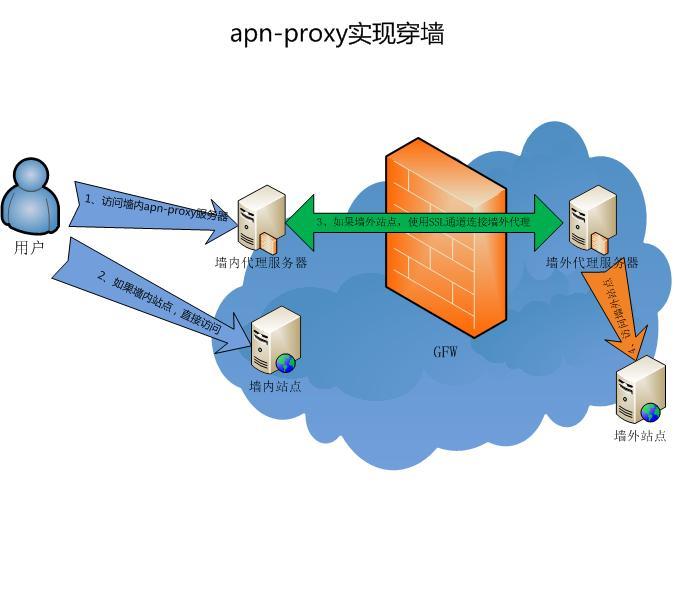 apn-proxy实现穿墙