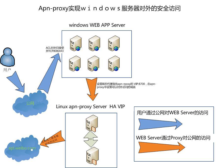 apn-proxy实现https及https的反向代理